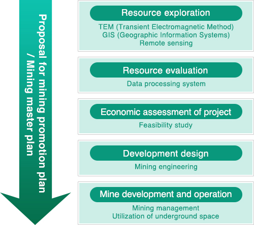 types of technical support the mining industry 三井金属資源開発